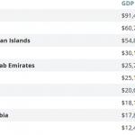 Topul celor mai mari paradisuri fiscale din lume. Țările în care populația nu plătește taxe, iar PIB-ul per capita depășește zeci de mii de dolari