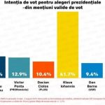 Dăncilă, 7,5% în sondajul IMAS. Morega: Ar trebui SĂ SE RETRAGĂ de urgență!