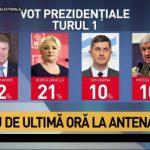 09:49 SONDAJ prezentat de Antena 3. Ce procente au candidații