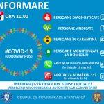 10:55 DSU: 184 de persoane infectate cu COVID-19, 16 vindecări