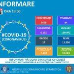 13:09 GCS: 1.029 persoane infectate cu noul coronavirus