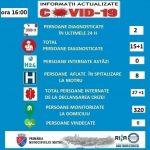 20:50 Încă două cazuri de coronavirus la Motru