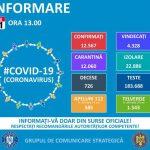 13:15 GCS: 12.567 de cazuri de coronavirus. 4328 de persoane VINDECATE