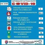 20:54 Primarul Jianu, SITUAŢIE privind pacienţii internaţi cu suspiciune de COVID 19, la Spitalul Motru