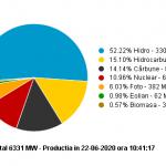 10:45 Hidroelectrica asigură peste jumătate din producţia de energie a ţării. Cu cât intră cărbunele