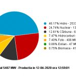 CE Oltenia la pâmânt, România IMPORTĂ energie. Lider: Ne mai ajută Bruxelles-ul!
