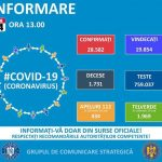 13:45 GCS: 416 cazuri noi de infectare cu coronavirus. Total: 28.582 de îmbolnăviri
