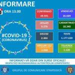 13:06 Un nou RECORD: 1356 de noi cazuri de infectare cu coronavirus