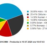 19:51 Cărbunele asigură UN SFERT din producția națională de electricitate