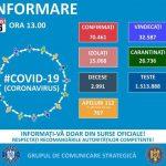 13:12  GCS: 1.087 de noi cazuri de COVID-19 raportate în ultimele 24 de ore