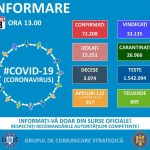 13:09 GCS: 1.014 de cazuri noi de COVID-19