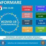 13:12 Grupul de Comunicare Strategică: 2.064 de cazuri noi de COVID-19
