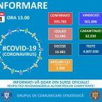 13:18 Doar 2.489 de cazuri noi de COVID-19. Număr mic de teste