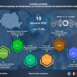 18:40 Campania de vaccinare anti-COVID: 34.807 de români, imunizaţi în ultimele 24 de ore