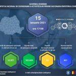 18:29 Campania de vaccinare anti-Covid. 183.669 de persoane vaccinate până acum în România