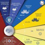 19:18 Două luni de la debutul campaniei de vaccinare. Peste 905.000 de români, vaccinaţi
