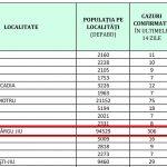 09:01 Incidență sub 4 la mie în Târgu-Jiu. Romanescu: Lucrurile rămân, deocamdată, la fel