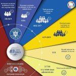18:56 COVID-19: 1.022.066 de români, vaccinaţi până acum