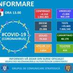 13:51 România depăşeşte pragul de 1.000.000 de îmbolnăviri