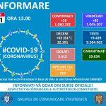 13:35 GCS: 65 de decese raportate la bolnavi de COVID, 61 anterioare ultimelor 24 de ore
