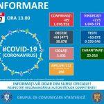 14:31 Doar 89 de cazuri noi de infectare cu SARS-CoV-2