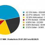 09:35 Consum record de energie electrică. Termocentralele duduie