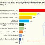 07:02 Sondaj CURS. Intenţii de vot pentru alegerile parlamentare