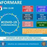14:41 Record de noi cazuri de COVID - 18.863. 574 de decese