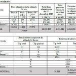 18:08 Record. Peste 150.000 de români, vaccinaţi în ultimele 24 de ore