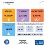 19:01 Peste 120.000 de români vaccinaţi anti-COVID în ultimele 24 de ore